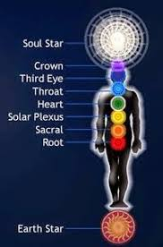 Earth Chakra images